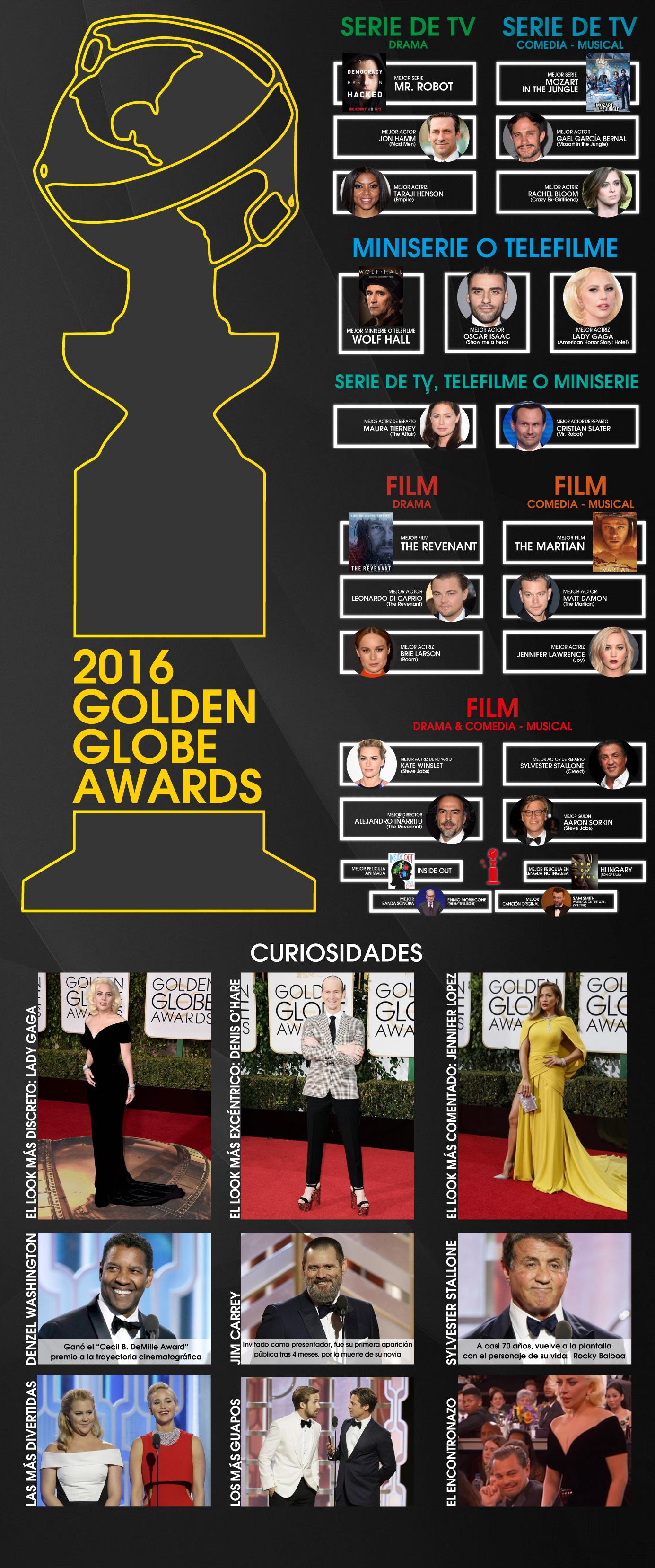 Globos de Oro de 2016